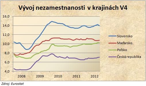 Nezamestnanosť láme rekordy