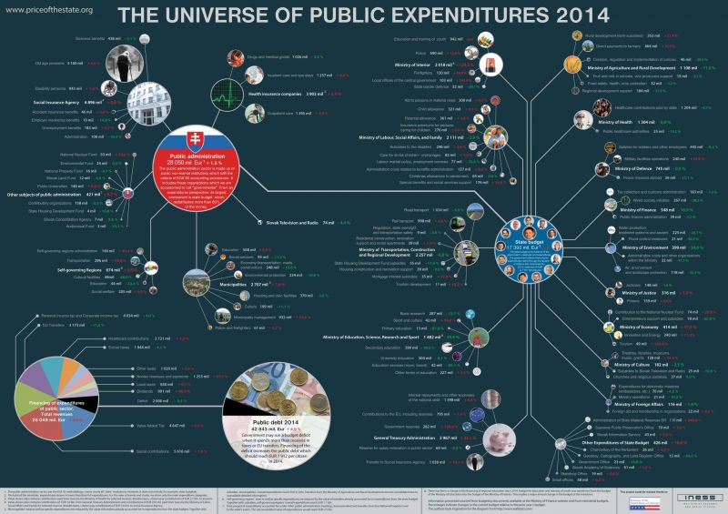 The Universe of Public Expenditures