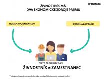 Nová publikácia: Živnostník vs zamestnanec